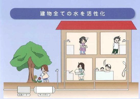 セラミックス活水器「サンクスイ(Thank水)」取り付けイメージ
