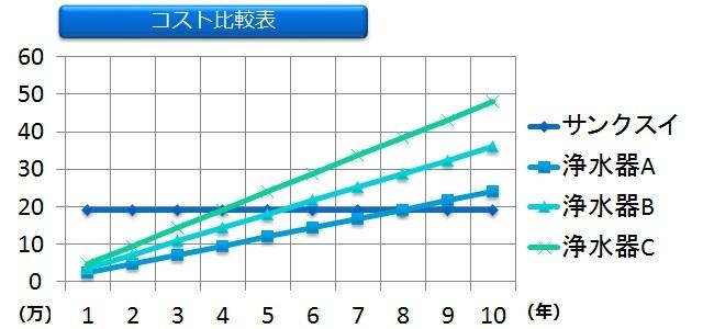 セラミックス活水器サンクスイ(Thank水)とのコスト比較