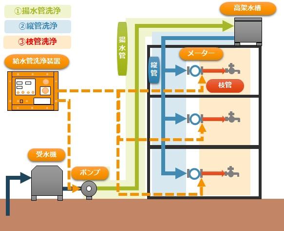 マンションにおける給水管洗浄の施工イメージ